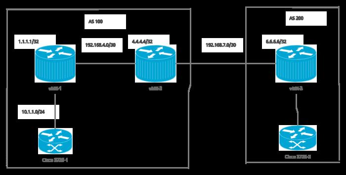 Juniper BGP Configuration